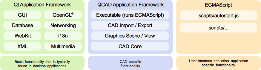 QCAD: Introduction, Overviews, Howtos
